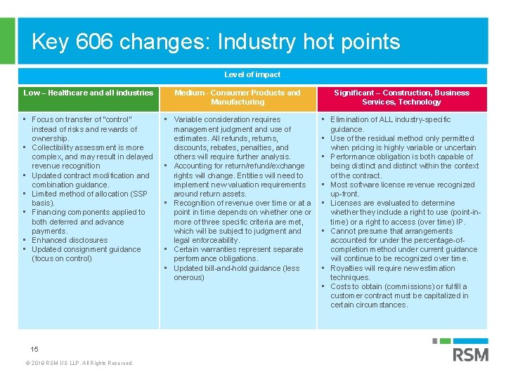 Key 606 changes: Industry hot points Level of impact Low – Healthcare and all