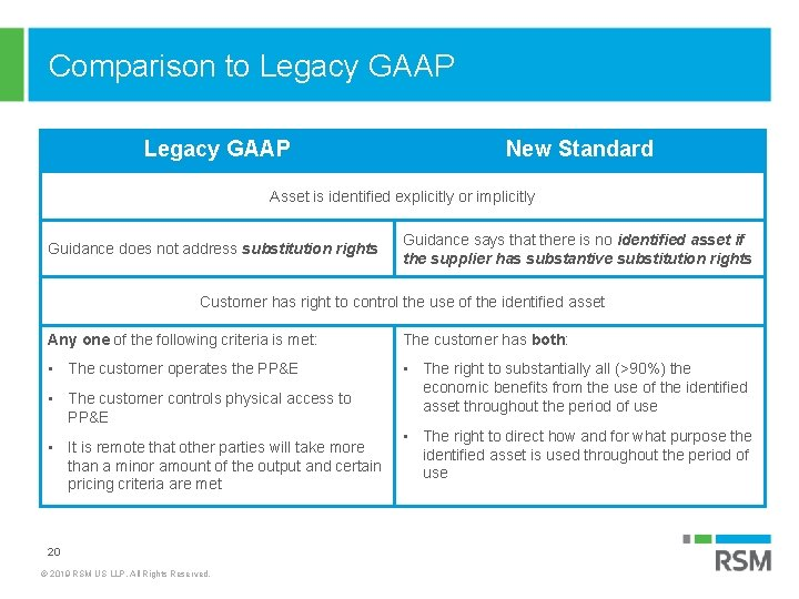 Comparison to Legacy GAAP New Standard Asset is identified explicitly or implicitly Guidance does
