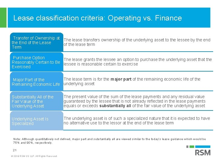 Lease classification criteria: Operating vs. Finance Transfer of Ownership at The lease transfers ownership