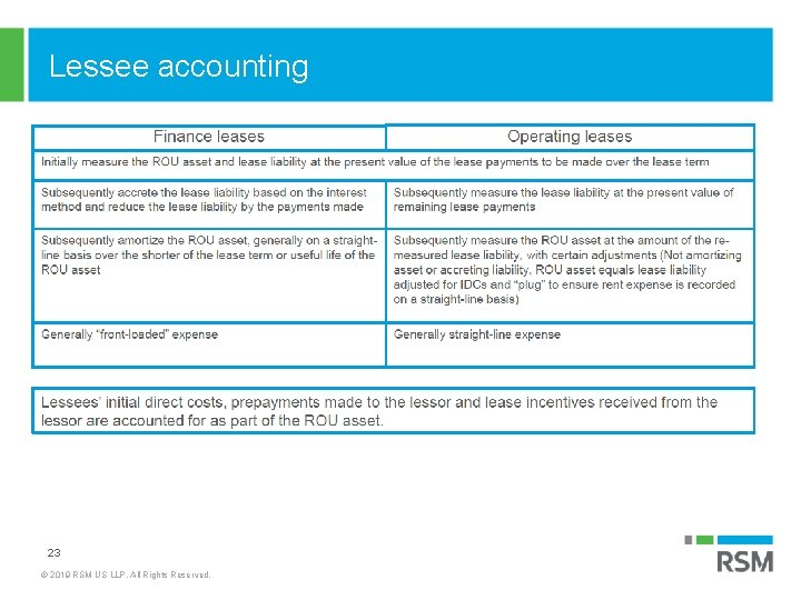 Lessee accounting 23 © 2019 RSM US LLP. All Rights Reserved.