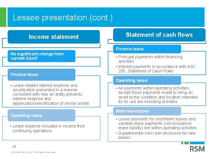 Lessee presentation (cont. ) Income statement Statement of cash flows Finance lease: No significant