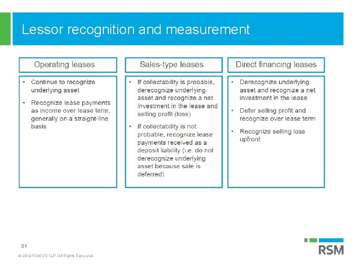 Lessor recognition and measurement 31 © 2019 RSM US LLP. All Rights Reserved.
