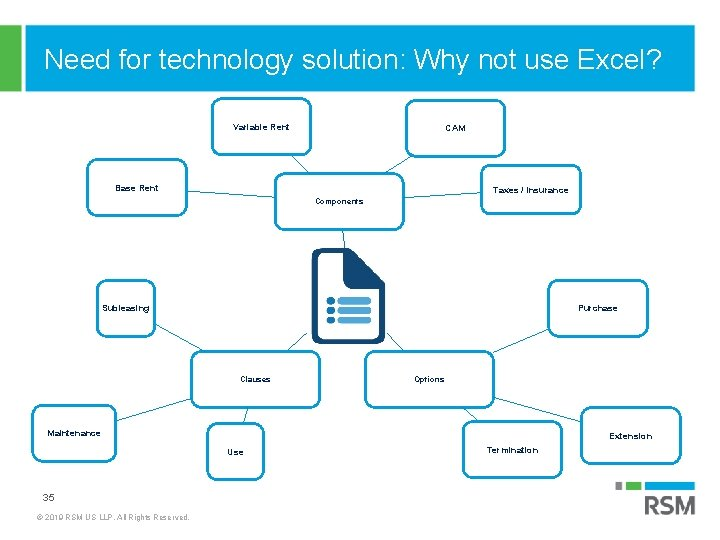 Need for technology solution: Why not use Excel? Variable Rent CAM Base Rent Taxes