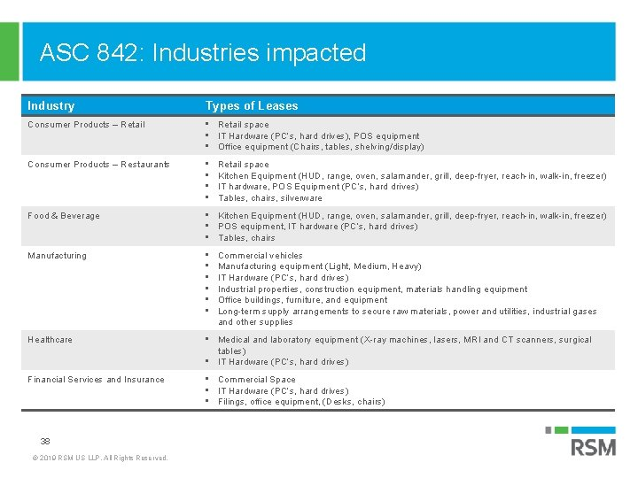 ASC 842: Industries impacted Industry Types of Leases Consumer Products – Retail • Retail