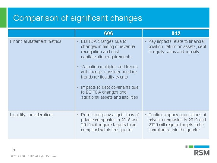 Comparison of significant changes 606 Financial statement metrics • EBITDA changes due to changes