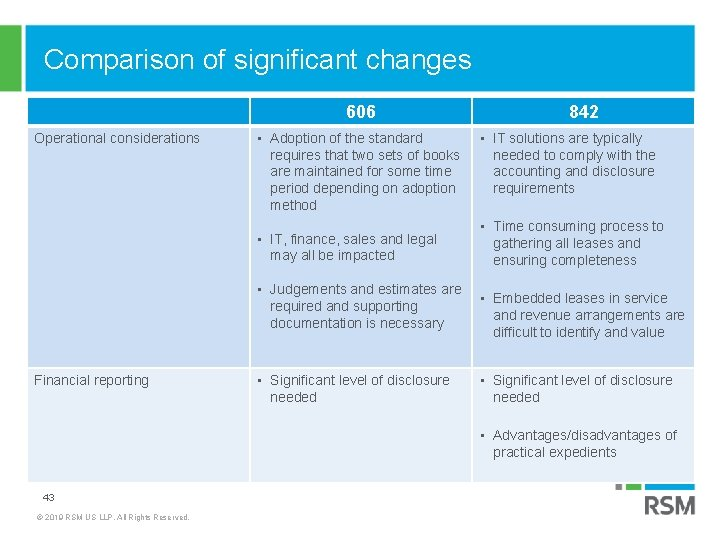Comparison of significant changes 606 Operational considerations • Adoption of the standard requires that