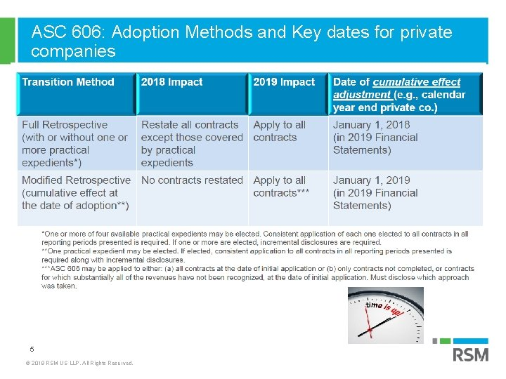 ASC 606: Adoption Methods and Key dates for private companies INITIATION AND PLANNING 5