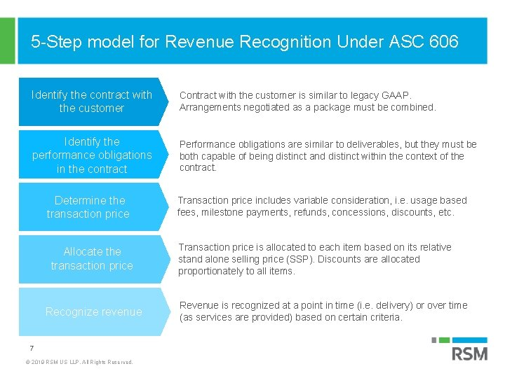 5 -Step model for Revenue Recognition Under ASC 606 Identify the contract with the
