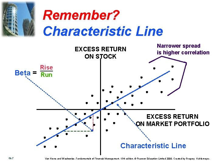 Remember? Characteristic Line EXCESS RETURN ON STOCK Beta = Narrower spread is higher correlation