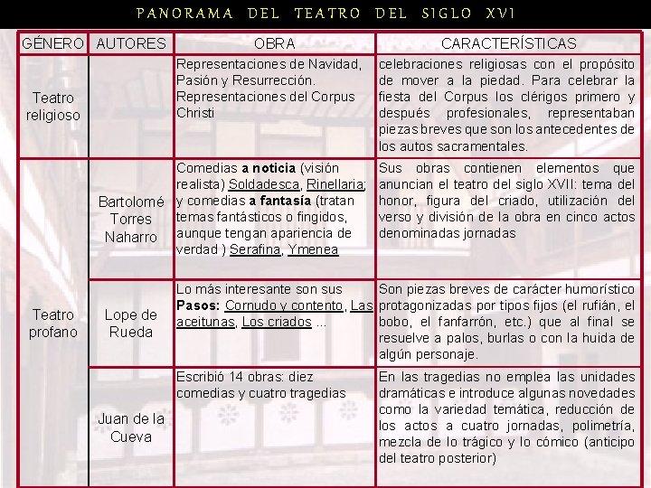 PANORAMA DEL TEATRO DEL SIGLO XVI GÉNERO AUTORES OBRA Representaciones de Navidad, Pasión y