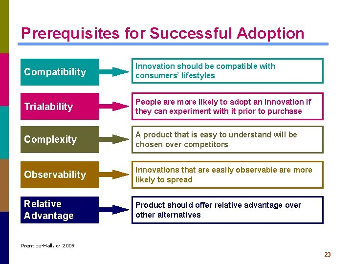 Prerequisites for Successful Adoption Compatibility Innovation should be compatible with consumers' lifestyles Trialability People