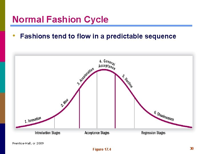 Normal Fashion Cycle • Fashions tend to flow in a predictable sequence Prentice-Hall, cr