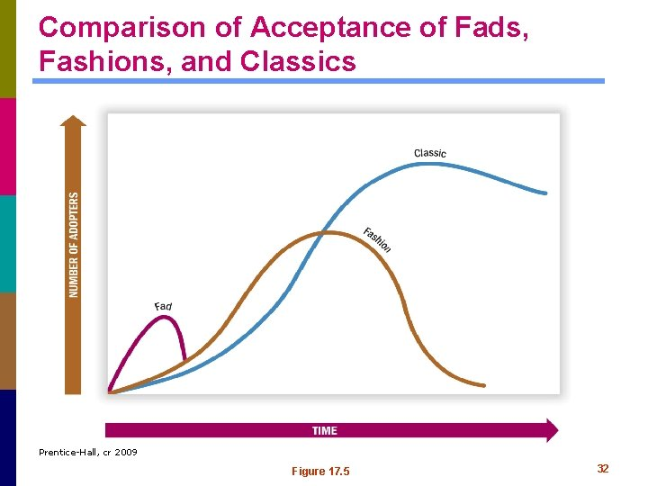 Comparison of Acceptance of Fads, Fashions, and Classics Prentice-Hall, cr 2009 Figure 17. 5