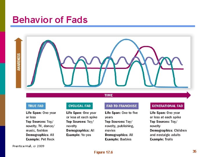 Behavior of Fads Prentice-Hall, cr 2009 Figure 17. 6 35