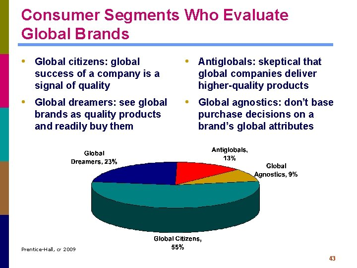 Consumer Segments Who Evaluate Global Brands • Global citizens: global • Antiglobals: skeptical that