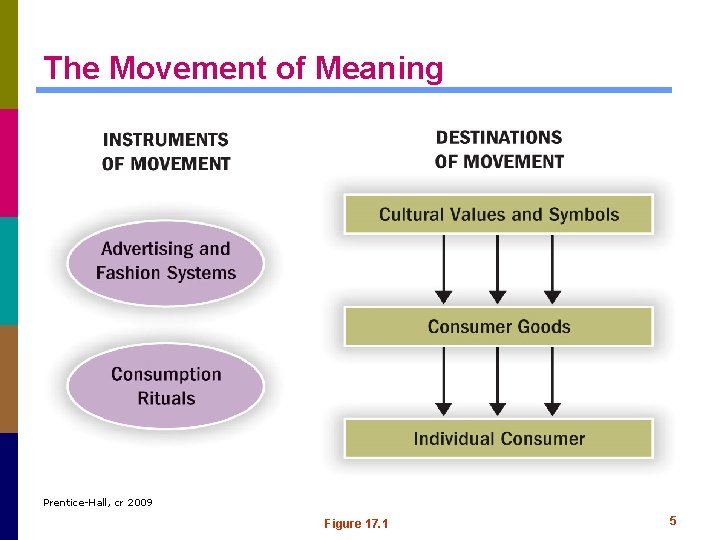The Movement of Meaning Prentice-Hall, cr 2009 Figure 17. 1 5