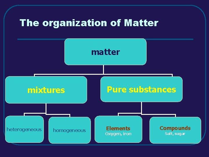 The organization of Matter mixtures heterogeneous homogeneous Pure substances Elements Oxygen, iron Compounds Salt,