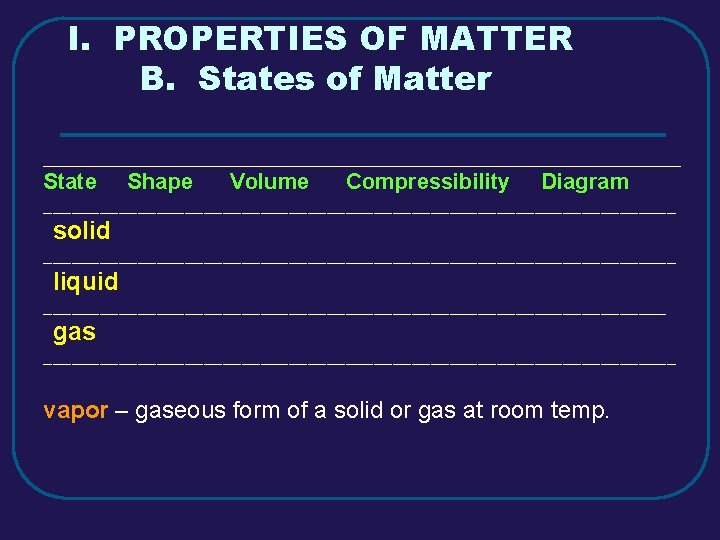 I. PROPERTIES OF MATTER B. States of Matter _________________________________________ State Shape Volume Compressibility Diagram
