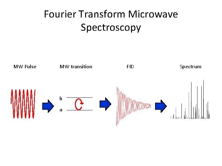 Fourier Transform Microwave Spectroscopy MW Pulse MW transition b a FID Spectrum
