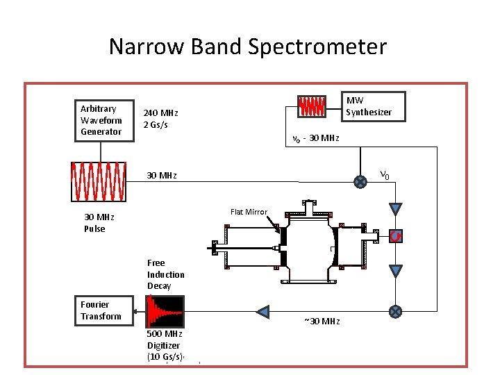 Narrow Band Spectrometer Arbitrary Waveform Generator MW Synthesizer 240 MHz 2 Gs/s ν 0