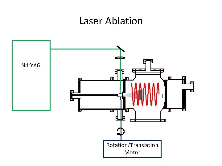 Laser Ablation Nd: YAG Rotation/Translation Motor