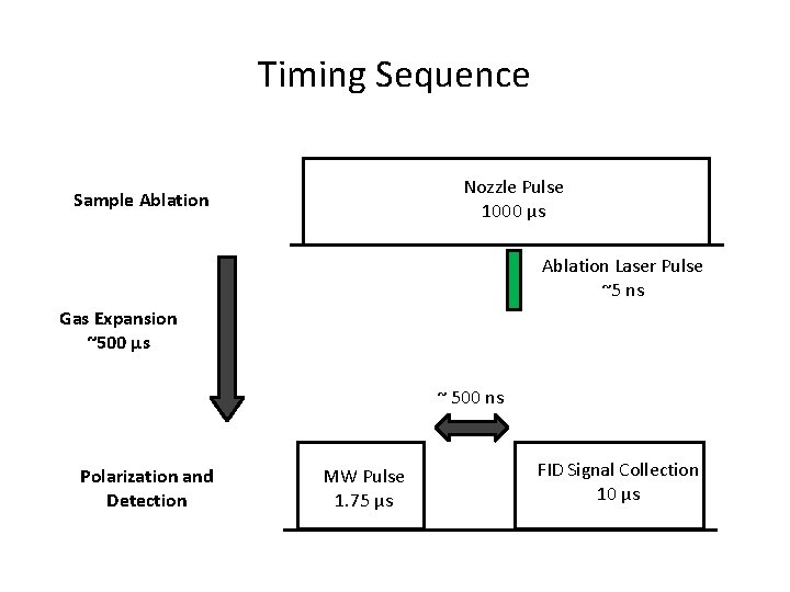 Timing Sequence Nozzle Pulse 1000 µs Sample Ablation Laser Pulse ~5 ns Gas Expansion