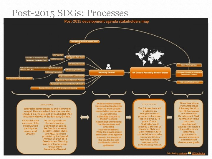 Post-2015 SDGs: Processes