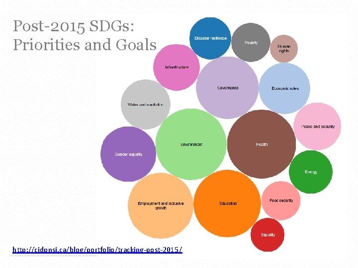 Post-2015 SDGs: Priorities and Goals http: //cidpnsi. ca/blog/portfolio/tracking-post-2015/