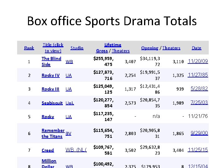Box office Sports Drama Totals Rank Title (click to view) Studio Lifetime Gross /