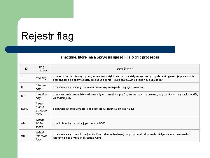 Rejestr flag znaczniki, które mają wpływ na sposób działania procesora ID ang. nazwa gdy