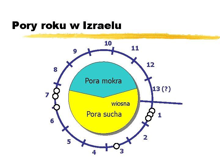 Pory roku w Izraelu 10 11 9 12 8 Pora mokra 13 (? )