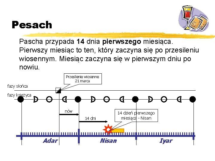 Pesach Pascha przypada 14 dnia pierwszego miesiąca. Pierwszy miesiąc to ten, który zaczyna się