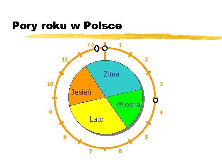 Pory roku w Polsce 12 1 11 2 Zima 10 3 Jesień Wiosna 9