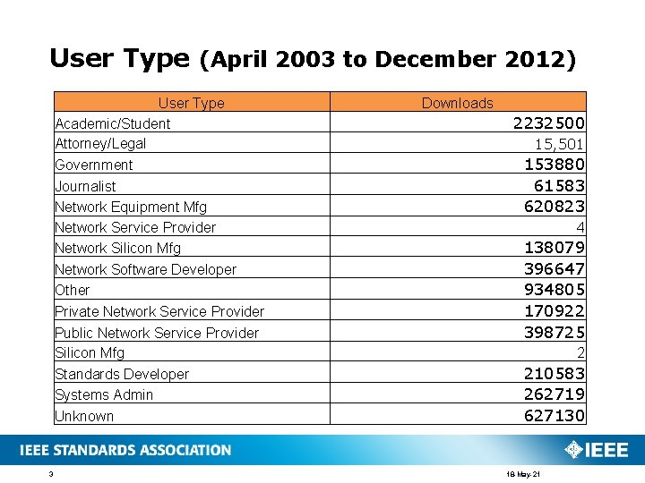 User Type (April 2003 to December 2012) User Type Academic/Student Attorney/Legal Government Journalist Network