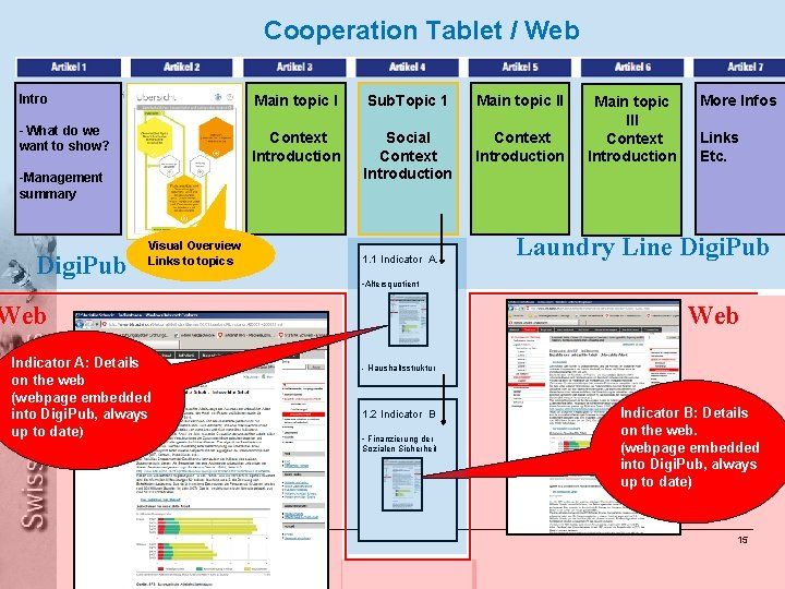 Cooperation Tablet / Web Federal Department of Home Affairs FDHA Federal Statistical Office FSO