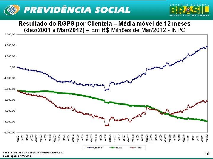 Resultado do RGPS por Clientela – Média móvel de 12 meses (dez/2001 a Mar/2012)