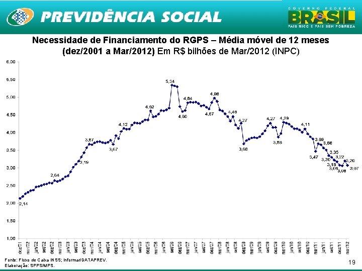 Necessidade de Financiamento do RGPS – Média móvel de 12 meses (dez/2001 a Mar/2012)