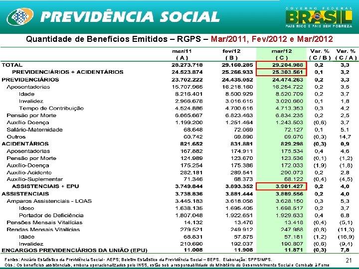 Quantidade de Benefícios Emitidos – RGPS – Mar/2011, Fev/2012 e Mar/2012 Mar Fontes: Anuário