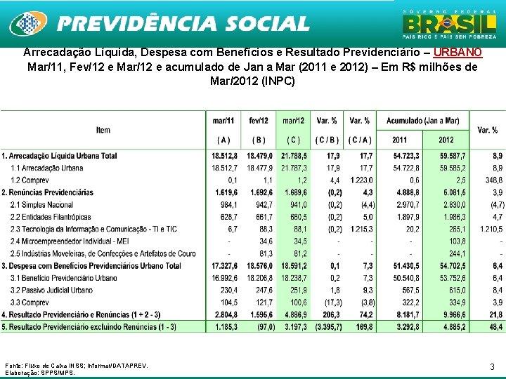 Arrecadação Líquida, Despesa com Benefícios e Resultado Previdenciário – URBANO Mar/11, Fev/12 e Mar/12