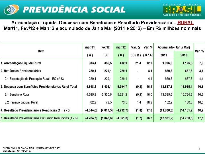 Arrecadação Líquida, Despesa com Benefícios e Resultado Previdenciário – RURAL Mar/11, Fev/12 e Mar/12