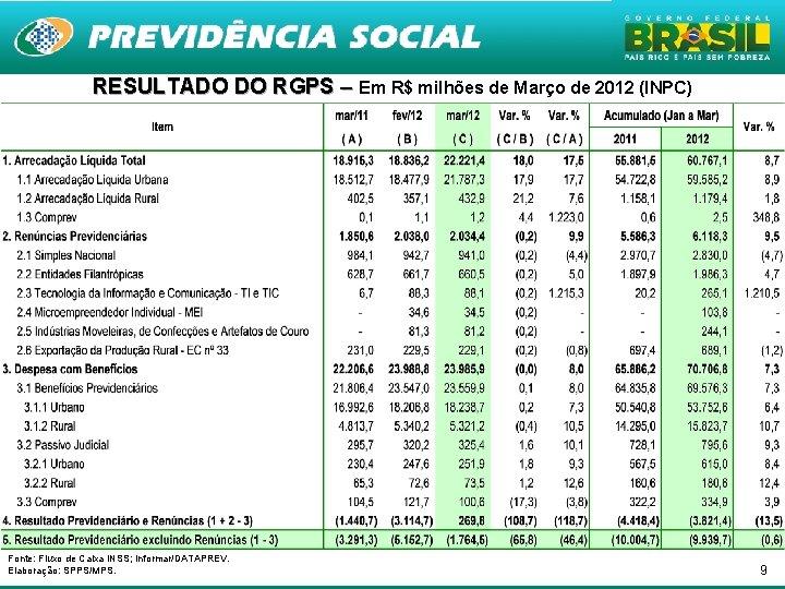 RESULTADO DO RGPS – Em R$ milhões de Março de 2012 (INPC) Fonte: Fluxo