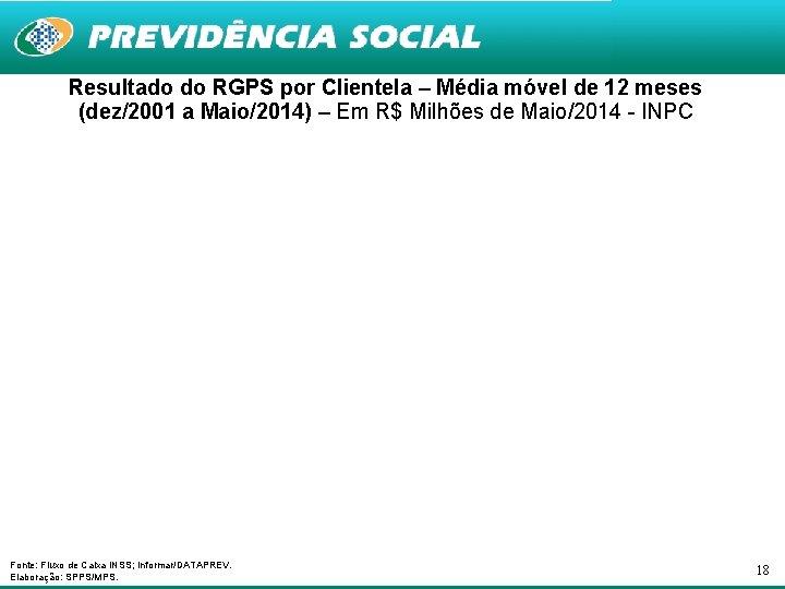 Resultado do RGPS por Clientela – Média móvel de 12 meses (dez/2001 a Maio/2014)
