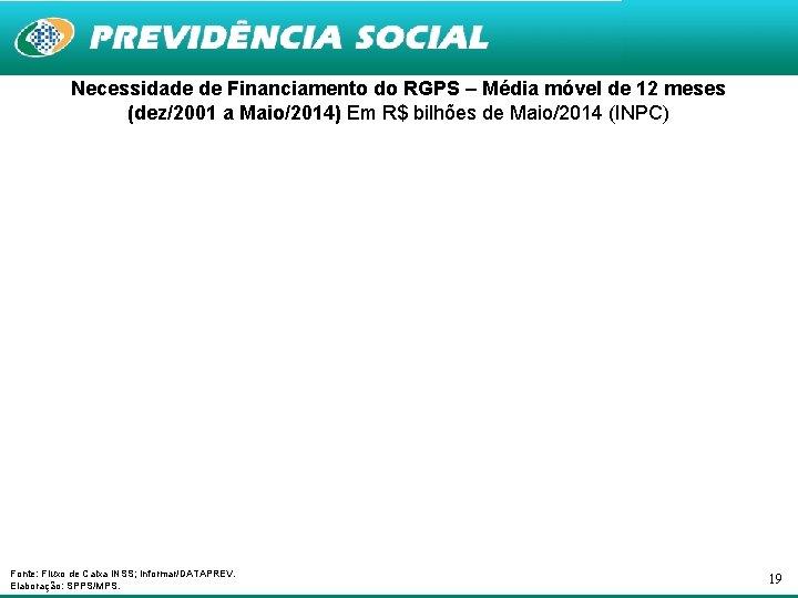 Necessidade de Financiamento do RGPS – Média móvel de 12 meses (dez/2001 a Maio/2014)