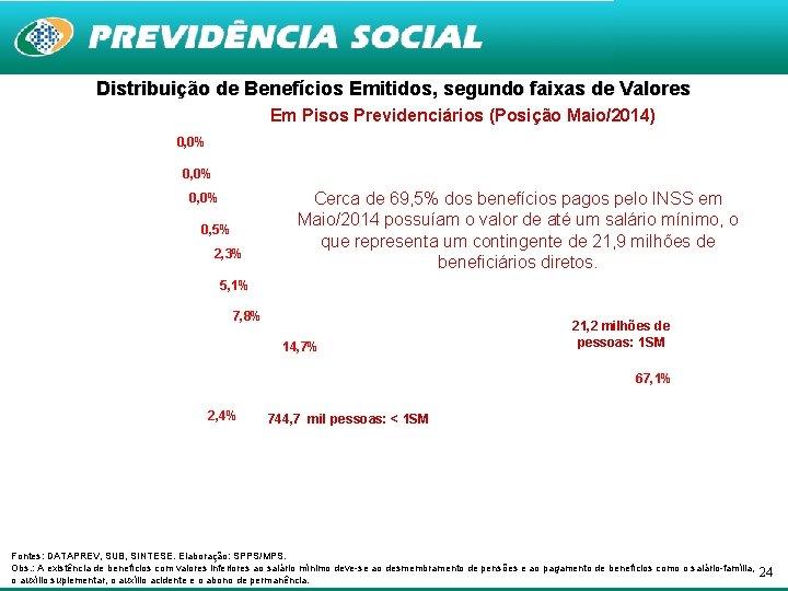 Distribuição de Benefícios Emitidos, segundo faixas de Valores Em Pisos Previdenciários (Posição Maio/2014) 0,