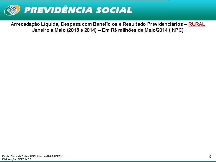 Arrecadação Líquida, Despesa com Benefícios e Resultado Previdenciários – RURAL Janeiro a Maio (2013