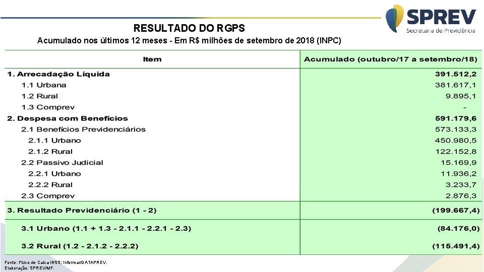 RESULTADO DO RGPS Acumulado nos últimos 12 meses - Em R$ milhões de setembro
