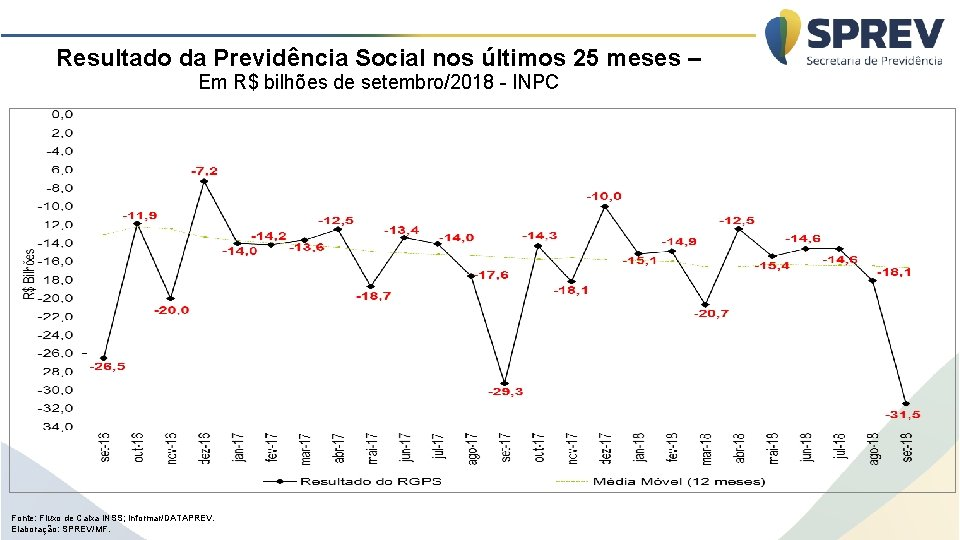 Resultado da Previdência Social nos últimos 25 meses – Em R$ bilhões de setembro/2018