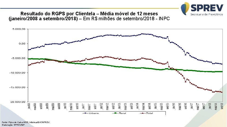 Resultado do RGPS por Clientela – Média móvel de 12 meses (janeiro/2008 a setembro/2018)