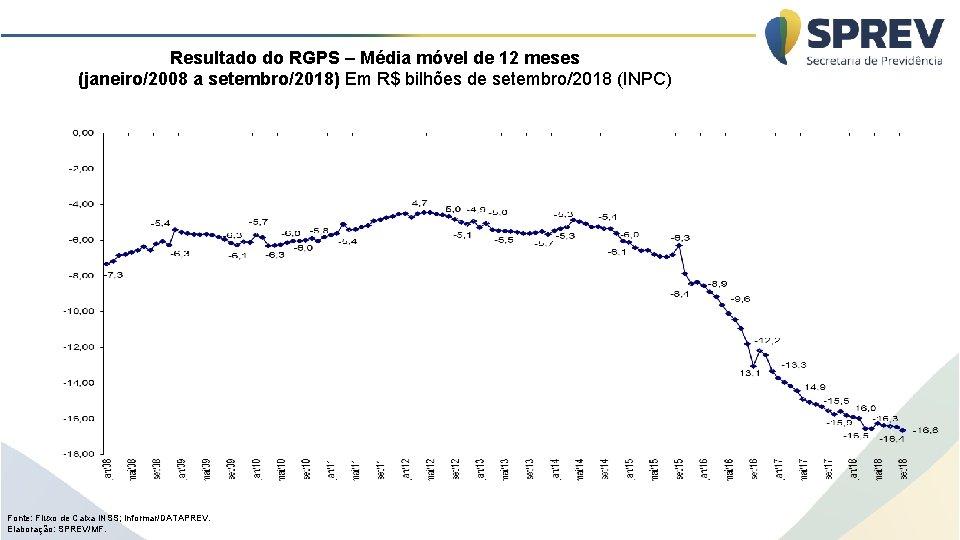 Resultado do RGPS – Média móvel de 12 meses (janeiro/2008 a setembro/2018) Em R$