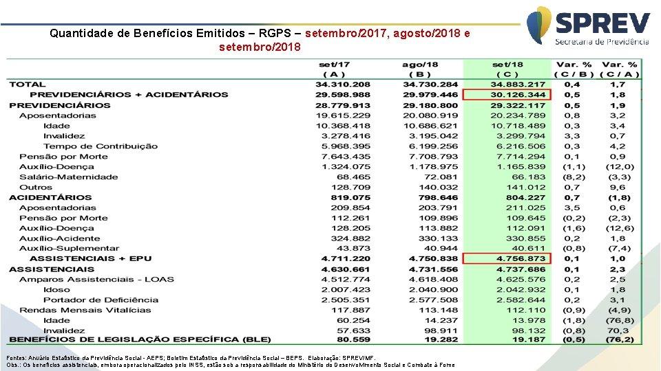 Quantidade de Benefícios Emitidos – RGPS – setembro/2017, agosto/2018 e setembro/2018 Fontes: Anuário Estatístico